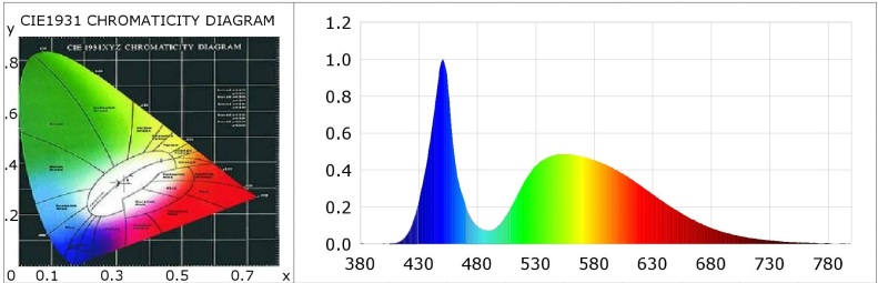 Colorometric Parameter