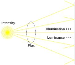 Luminance intensity
